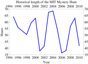 Plot of MIT Mystery Hunt Lengths