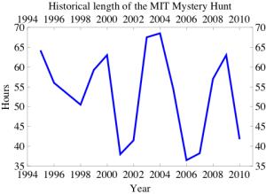 Plot of MIT Mystery Hunt Lengths