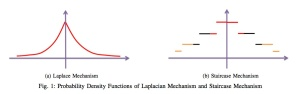 Laplace and staircase densities