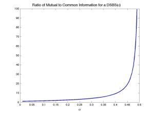 Ratio of Common to Mutual Information for a DSBS