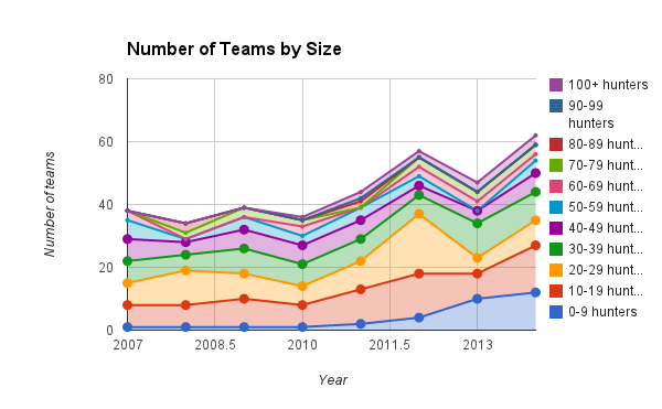 Team sizes over time