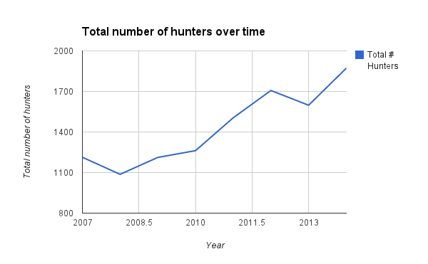 Total number of hunters