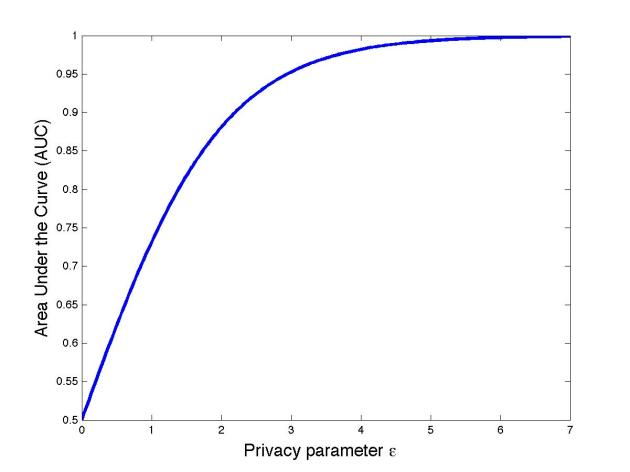 ROC curve for epsilon-differential privacy