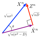 Geometry of the rate-distortion problem