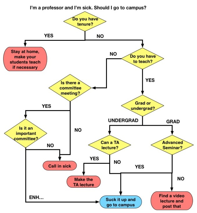 A flowchart to help you decide whether to come into campus when you're sick