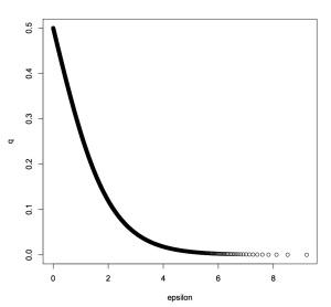 Epsilon versus lying probability